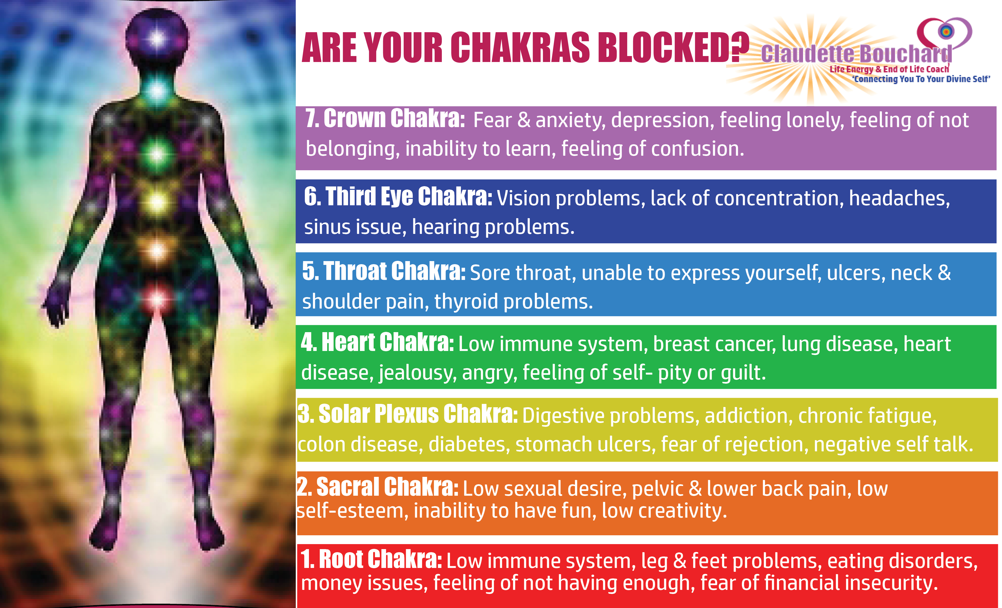 blocked chakras claudette bouchard
